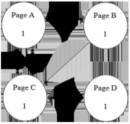 محاسبه پیچ رنک گوگل