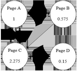 تعریف پیچ رنک - Page Rank